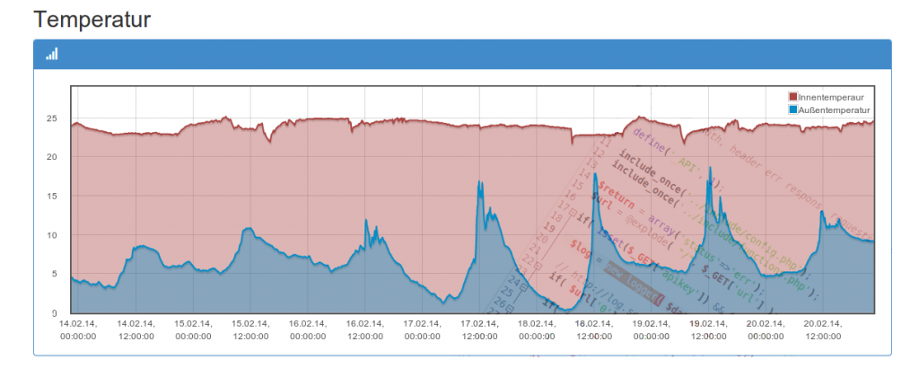 Temperatur Graph des DataLoggers über 7 Tage
